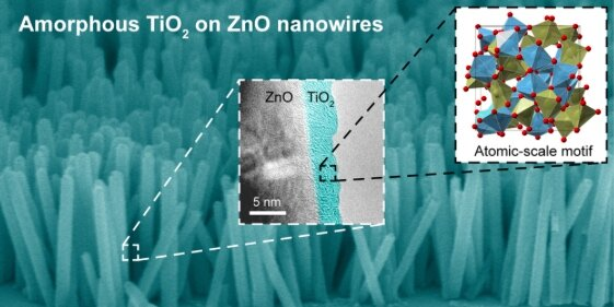 Generating clean and sustainable fuels by using ZnO nanowires as stable catalysts.