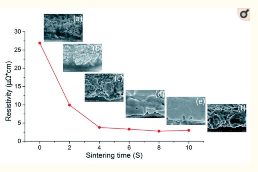Silver Nanoparticles Based Ink with Moderate Sintering in Flexible and Printed Electronics